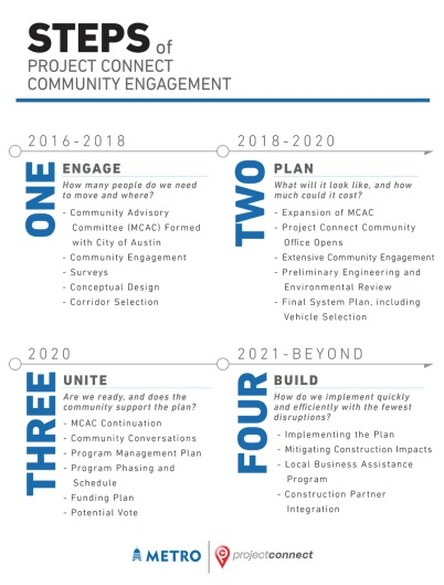 Community Engagement Steps